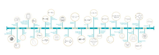 physics timeline From theoretical mathematics, accurate astronomy and sophisticated philosophy sprang ancient physics, an attempt to explain the world and uncover the laws that governed the universe.